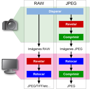 Fotografia raw vs jpeg